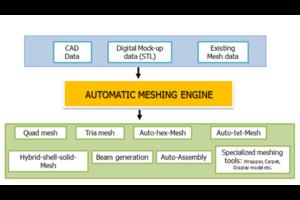 Automatic-Meshing-Engine
